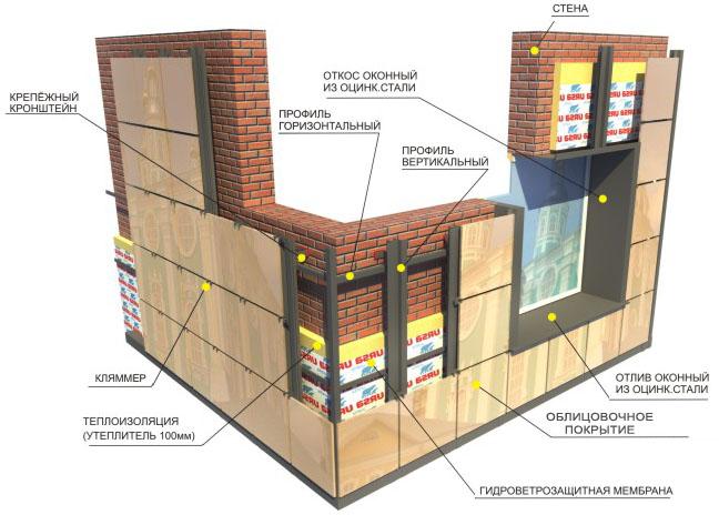 ventiliruemyj-fasad-tehnologija-montazha-1